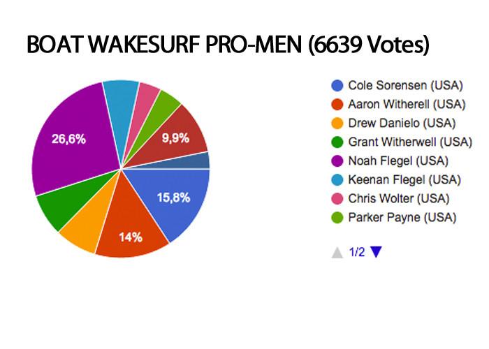 boat-wakesurf-pro-men-roty-2016